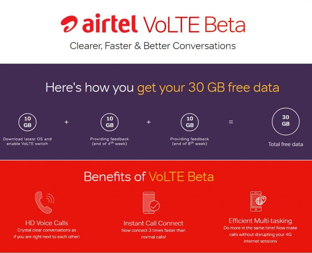 Airtel, VoLTE beta, technology