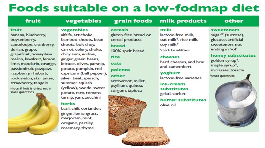 FODMAP, Diet, Nutrition, Health